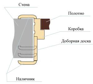 Схема устройства дверных пройомов